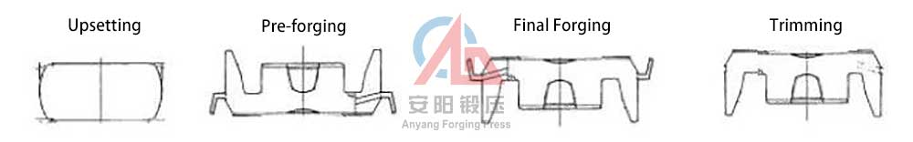 claw pole manual forging process